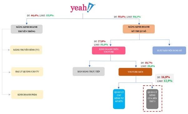 Cơ cấu doanh thu và lợi nhuận theo mảng hoạt động của Yeah1 năm 2018 vừa qua. .