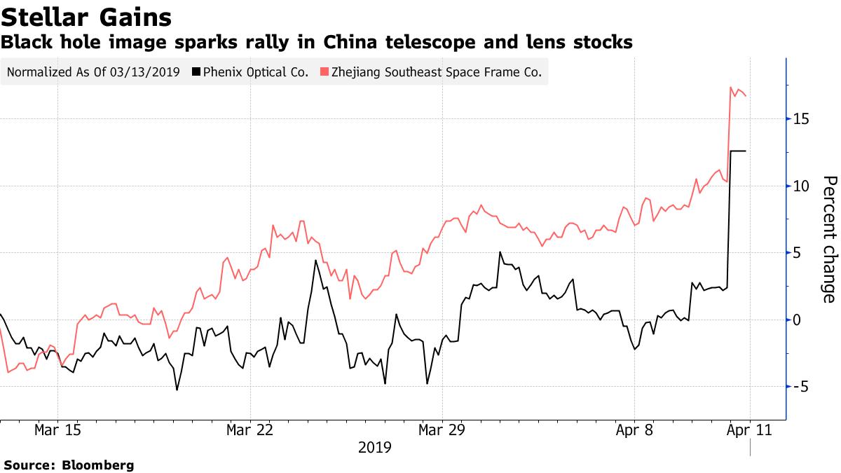 Diễn biến giá cổ phiếu Phoenix Optical và Zhejiang Southeast Space Frame.