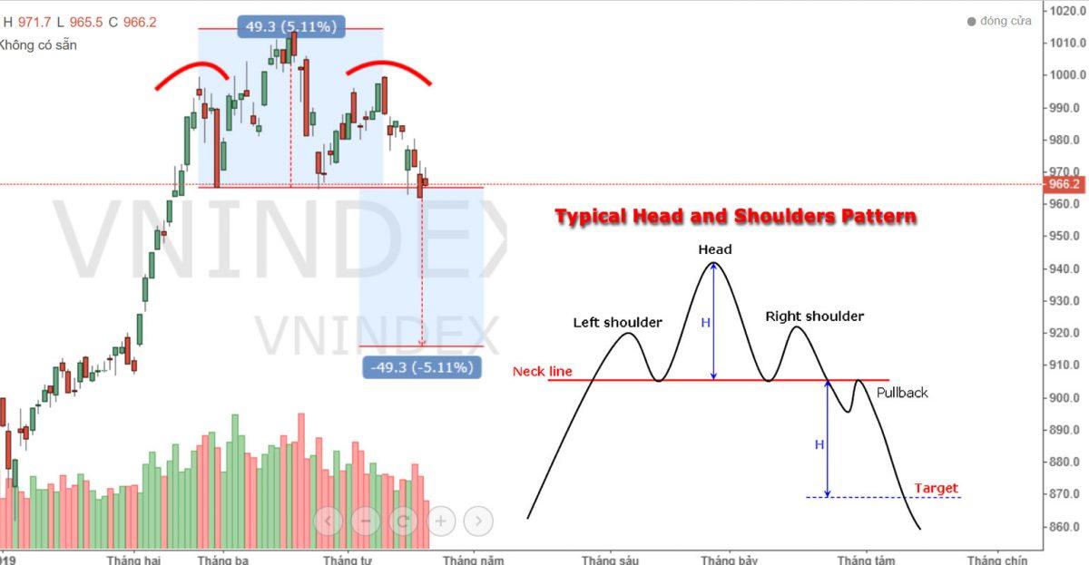 Chứng khoán tuần: Thị trường đang theo mô hình nào?