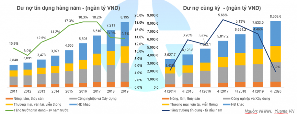 Diễn biến lãi suất điều hành NHNN từ đầu năm – nay